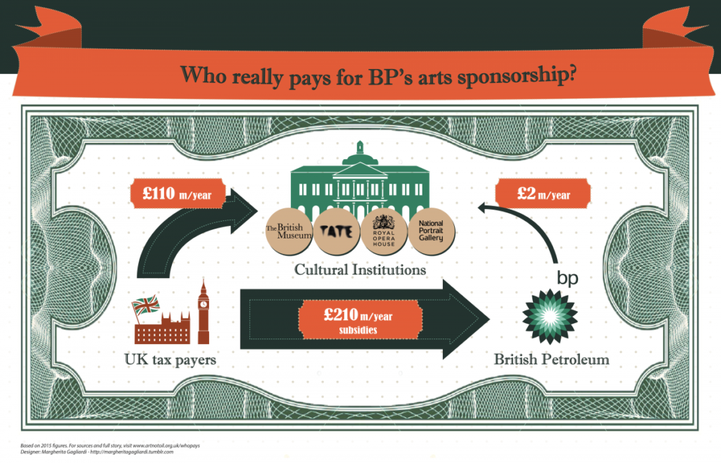 How BP avoids paying any tax in the UK